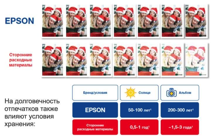 Влияние чернила для принтера Epson на выгорание
